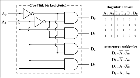 instruction-decoder-komut-cozucu